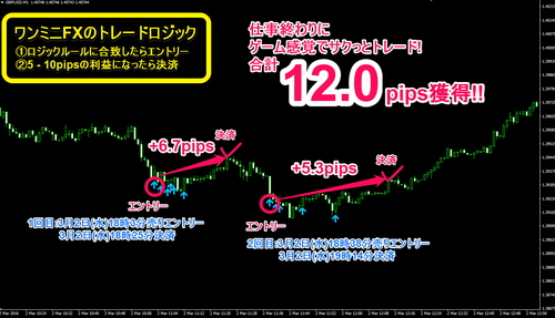 One Minute's FX・2016年03月02日12.0pips.png